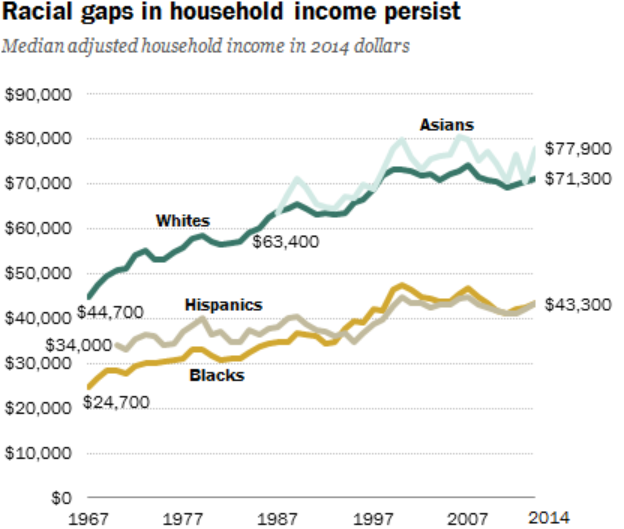 household-income-wealth-gap